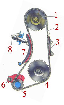 механизм привода распределительного вала автомобиля ваз 2106